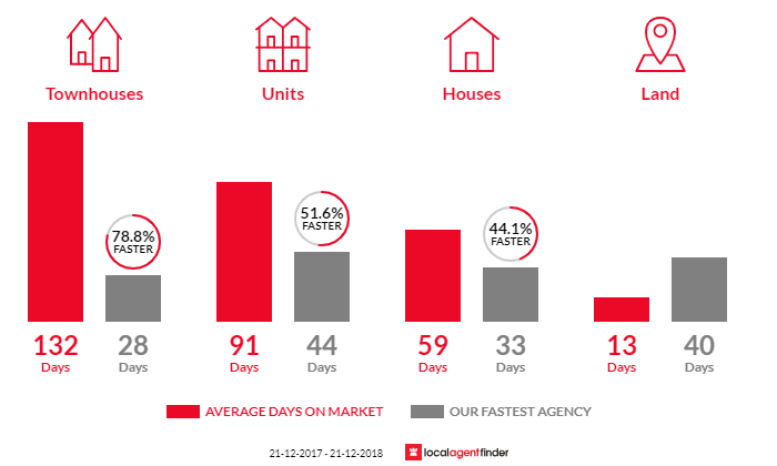 Average time to sell property in Marleston, SA 5033