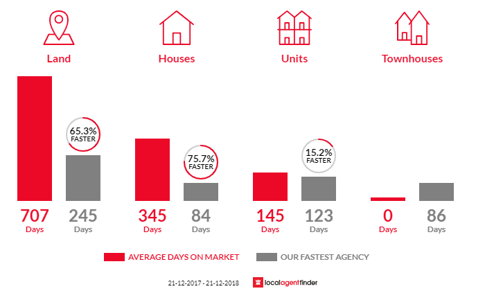 Average time to sell property in Marlo, VIC 3888