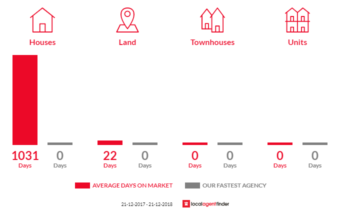 Average time to sell property in Marnoo, VIC 3387