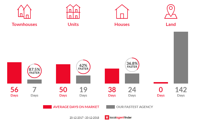 Average time to sell property in Maroubra, NSW 2035
