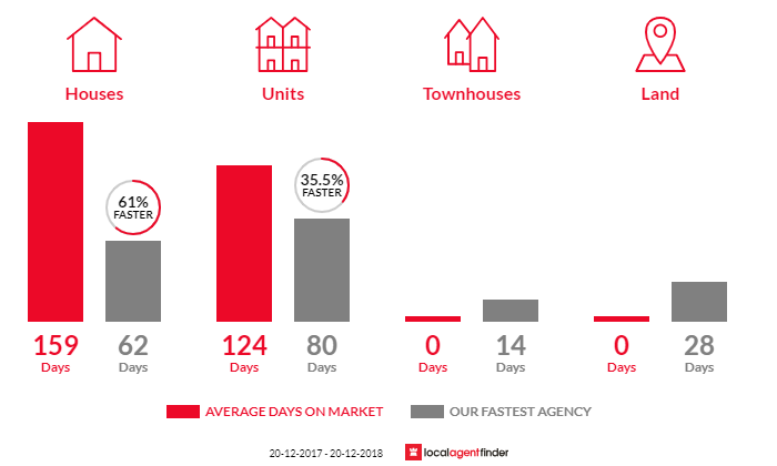 Average time to sell property in Marrara, NT 0812