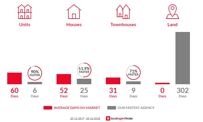 Average time to sell property in Marrickville, NSW 2204