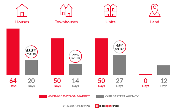 Average time to sell property in Marryatville, SA 5068