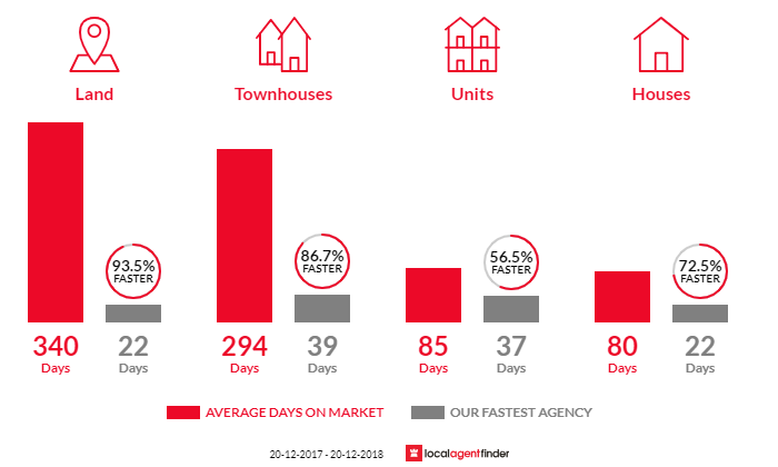 Average time to sell property in Marsden, QLD 4132