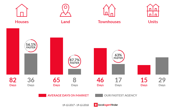 Average time to sell property in Marsden Park, NSW 2765