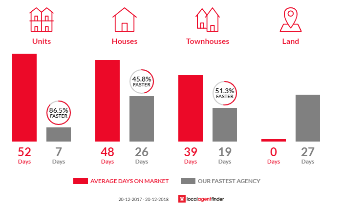 Average time to sell property in Marsfield, NSW 2122
