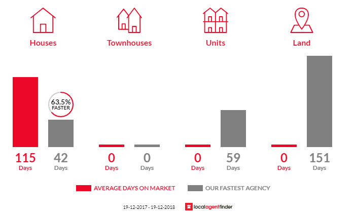 Average time to sell property in Martins Creek, NSW 2420