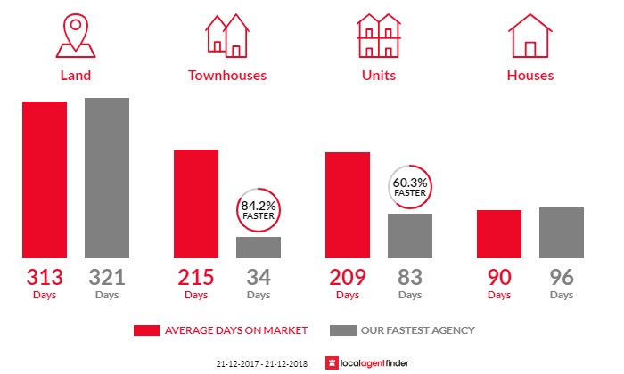 Average time to sell property in Maryborough, VIC 3465