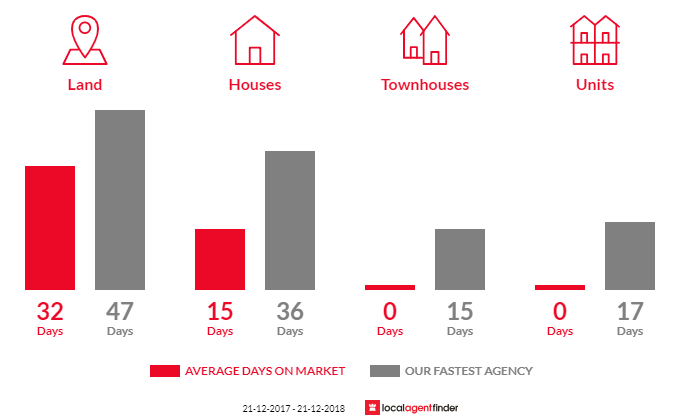 Average time to sell property in Maryknoll, VIC 3812