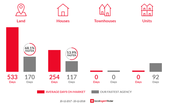 Average time to sell property in Maryvale, QLD 4370