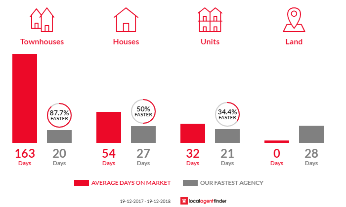 Average time to sell property in Maryville, NSW 2293
