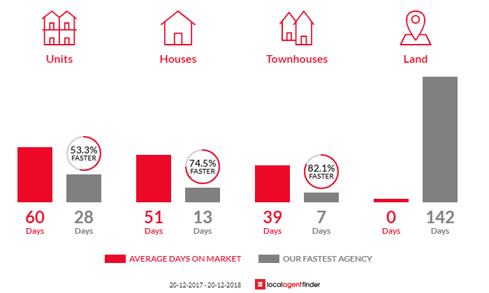 Average time to sell property in Matraville, NSW 2036