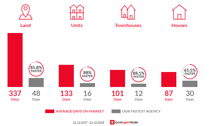 Average time to sell property in Mawson Lakes, SA 5095