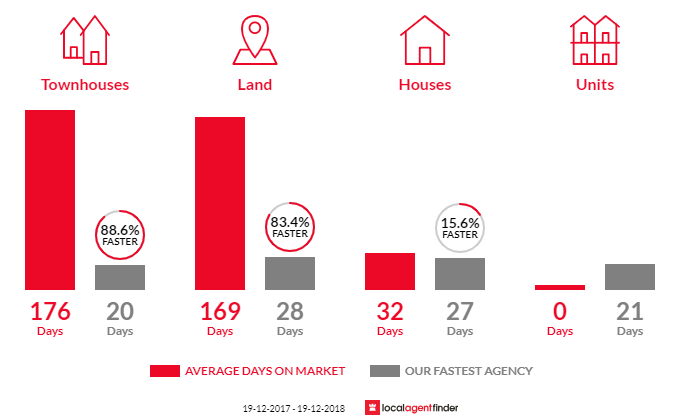 Average time to sell property in Mayfield East, NSW 2304