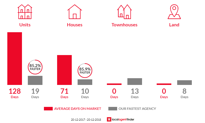 Average time to sell property in Mays Hill, NSW 2145