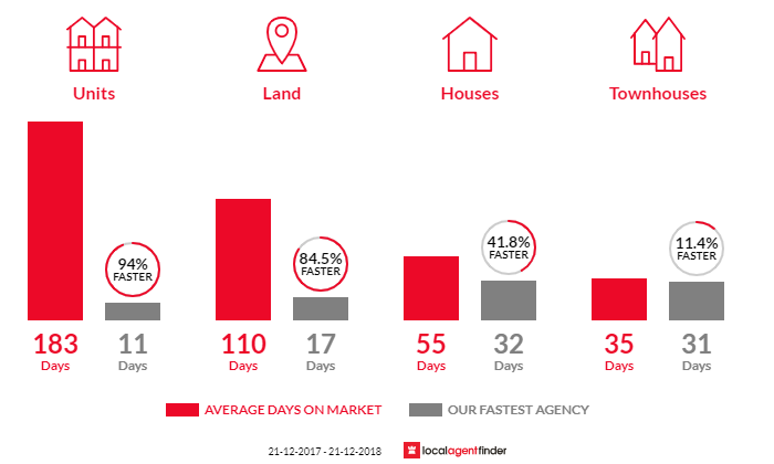 Average time to sell property in Mccrae, VIC 3938