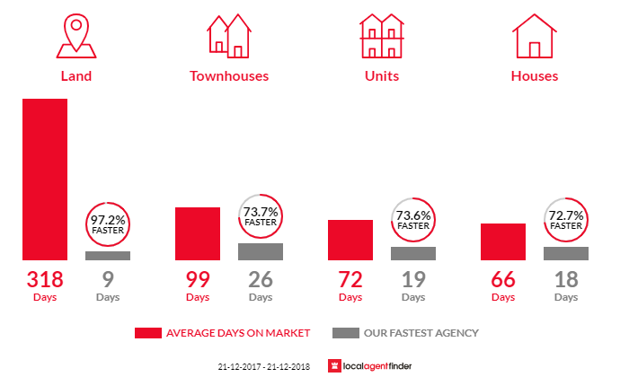 Average time to sell property in Mcdowall, QLD 4053