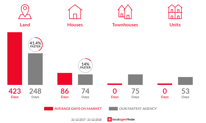 Average time to sell property in Mckenzie Hill, VIC 3451
