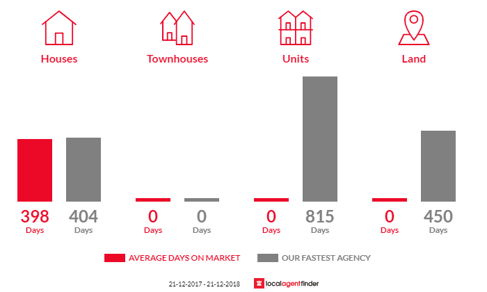 Average time to sell property in Mcloughlins Beach, VIC 3874