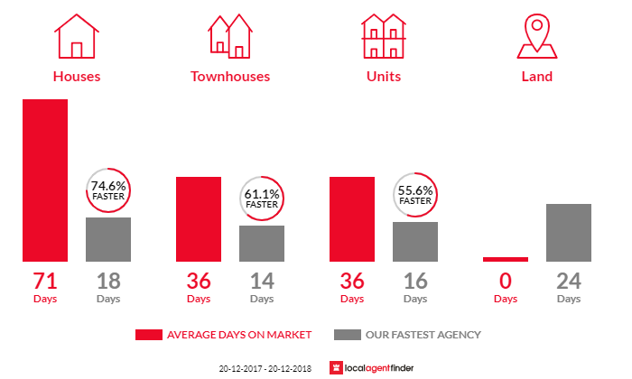 Average time to sell property in Mcmahons Point, NSW 2060