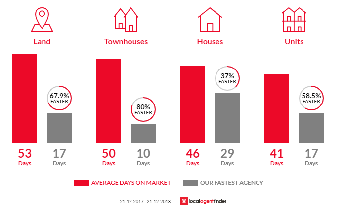 Average time to sell property in Meadow Heights, VIC 3048