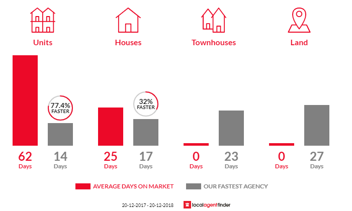 Average time to sell property in Meadowbank, NSW 2114