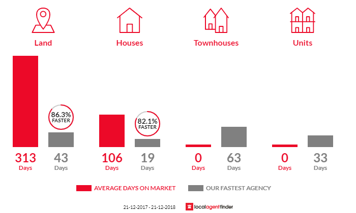 Average time to sell property in Medina, WA 6167