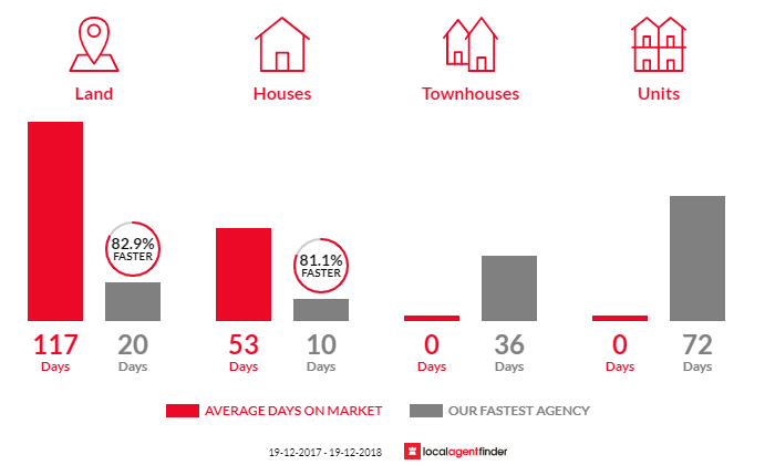 Average time to sell property in Medowie, NSW 2318