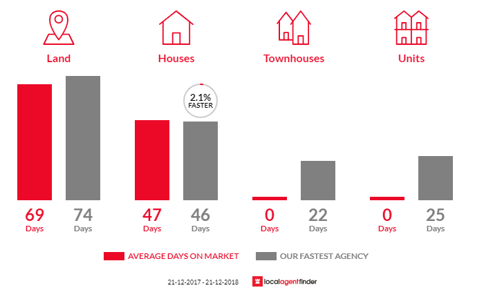 Average time to sell property in Meeniyan, VIC 3956