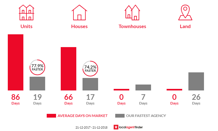 Average time to sell property in Melbourne, VIC 3004