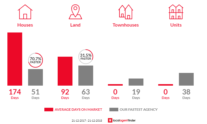 Average time to sell property in Meldale, QLD 4510