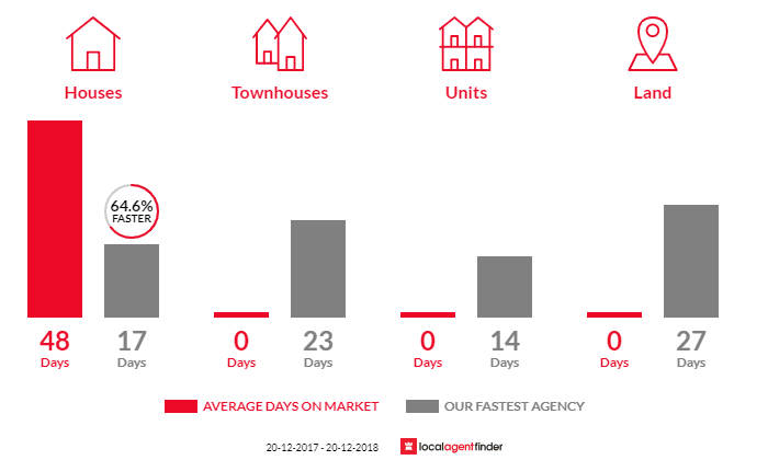 Average time to sell property in Melrose Park, NSW 2114