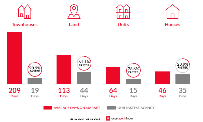 Average time to sell property in Melton, VIC 3337