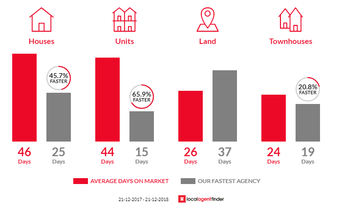 Average time to sell property in Melton South, VIC 3338