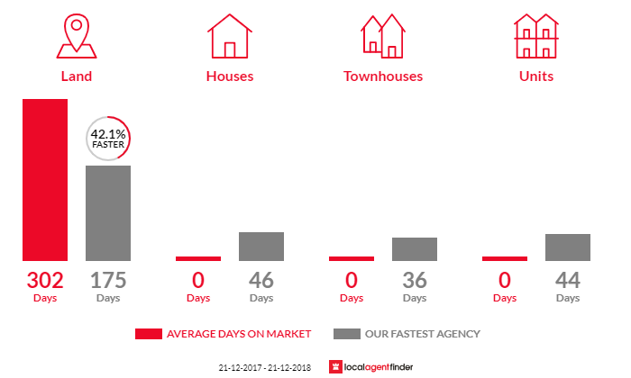 Average time to sell property in Mena Park, VIC 3373