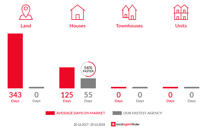 Average time to sell property in Menangle Park, NSW 2563