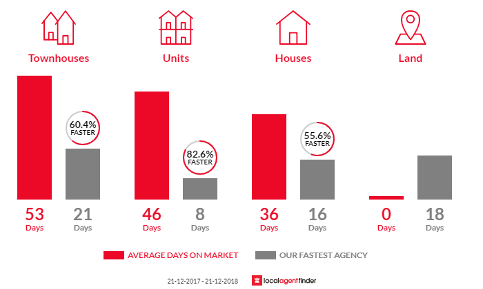Average time to sell property in Mentone, VIC 3194