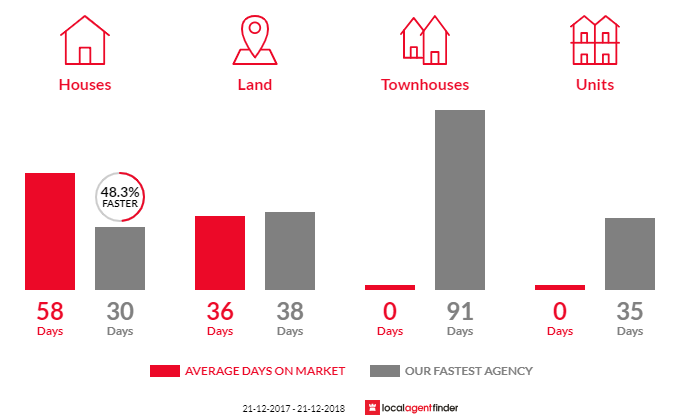 Average time to sell property in Menzies Creek, VIC 3159