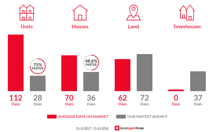 Average time to sell property in Merbein, VIC 3505