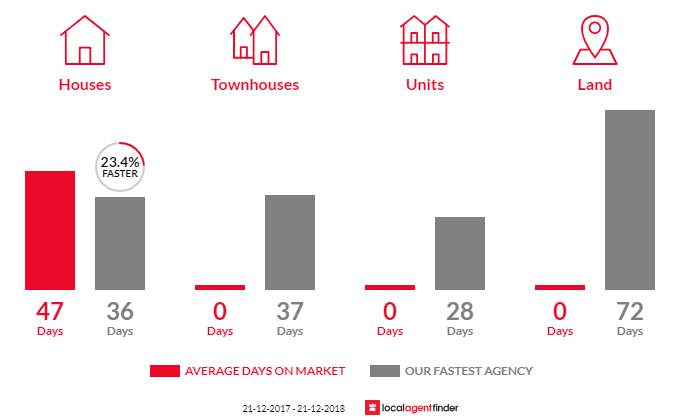 Average time to sell property in Merbein South, VIC 3505