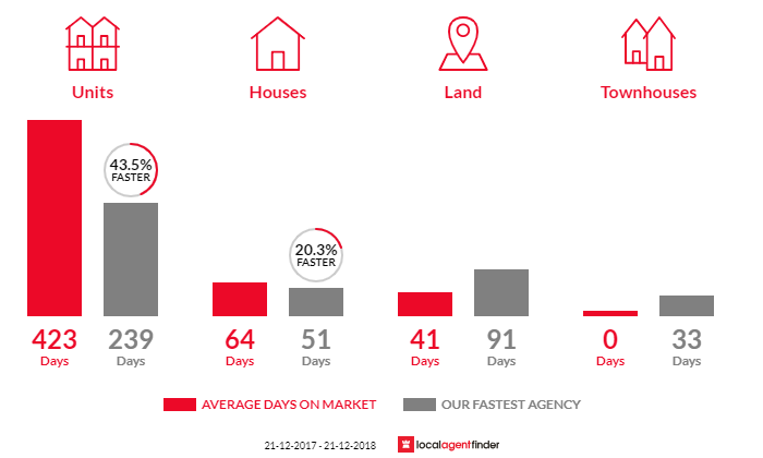 Average time to sell property in Meredith, VIC 3333