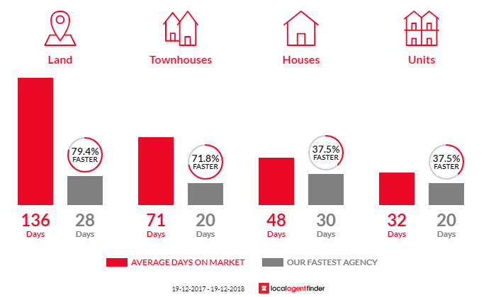 Average time to sell property in Merewether, NSW 2291