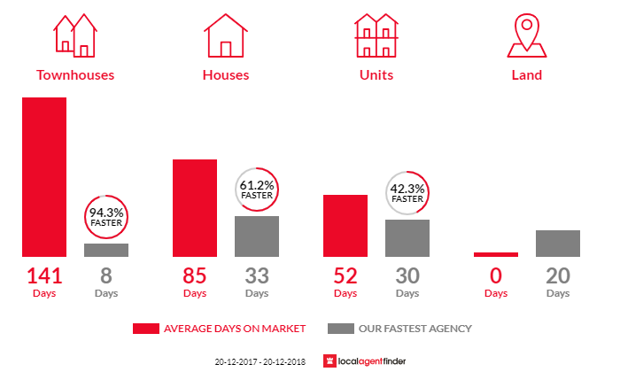Average time to sell property in Meridan Plains, QLD 4551