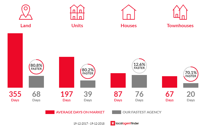 Average time to sell property in Merimbula, NSW 2548