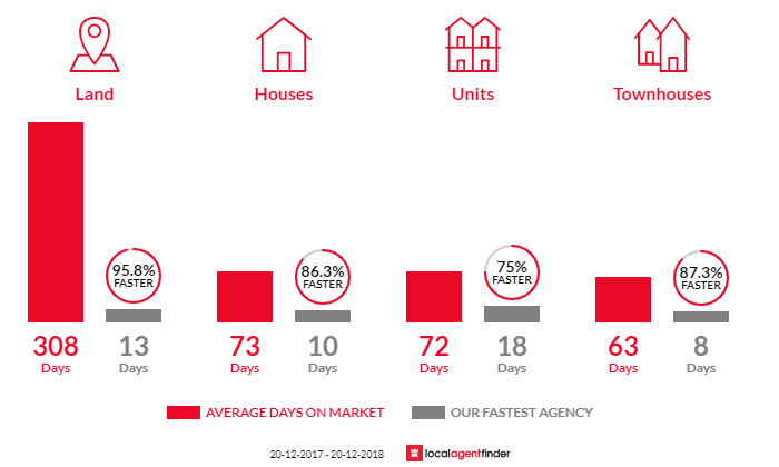 Average time to sell property in Mermaid Beach, QLD 4218