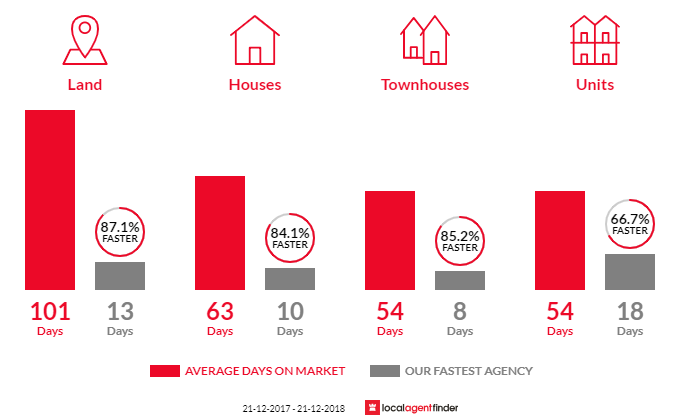 Average time to sell property in Mermaid Waters, QLD 4218