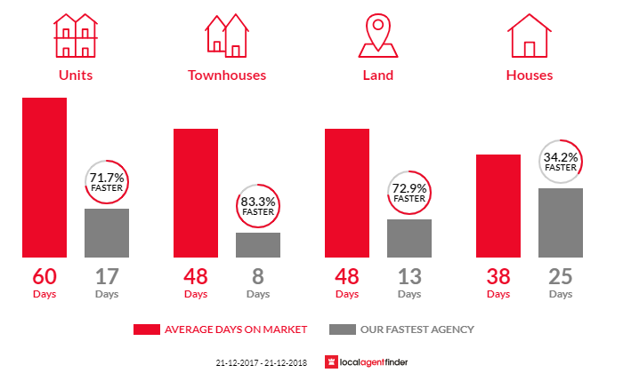 Average time to sell property in Mernda, VIC 3754