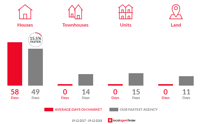 Average time to sell property in Meroo Meadow, NSW 2540