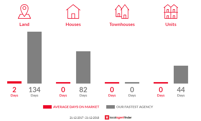 Average time to sell property in Merriang, VIC 3737