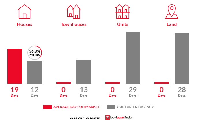 Average time to sell property in Merricks, VIC 3916